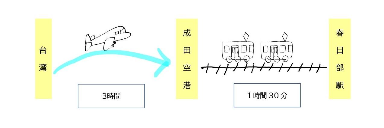 台湾,春日部,フライト時間