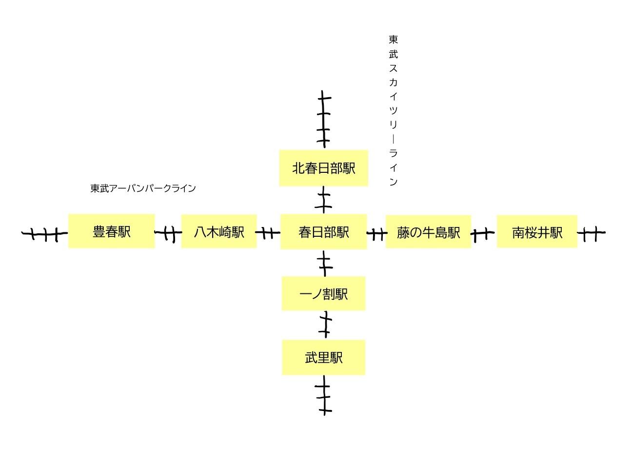 東武線,春日部,駅